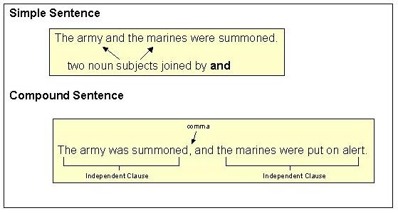 compound sentence examples