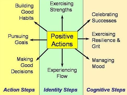 Positive Psychology Week 1: Mengenal Positive Psychology