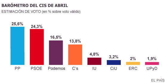 Barómetro del CIS Abril 2015