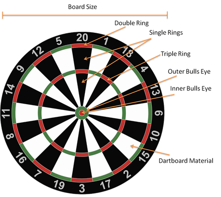 Anatomy Of Darts Dartboards Learn About Darts Darts Piks