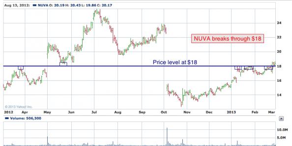 1-year chart of NUVA (NuVasive, Inc.)