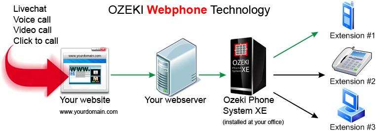 WebPhone sediakan Live Chat, Voice Call dan Video Call di website Anda.