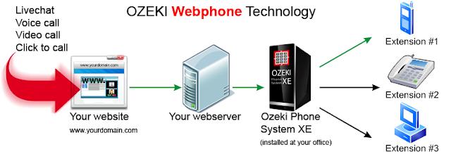 Layanan WebPhone memudahkan anda dikontak dari web.