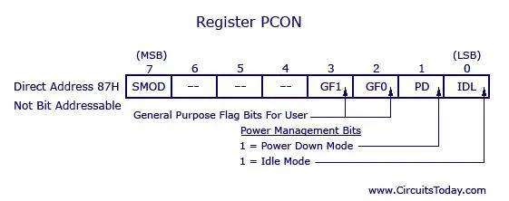 Power management register - 8051
