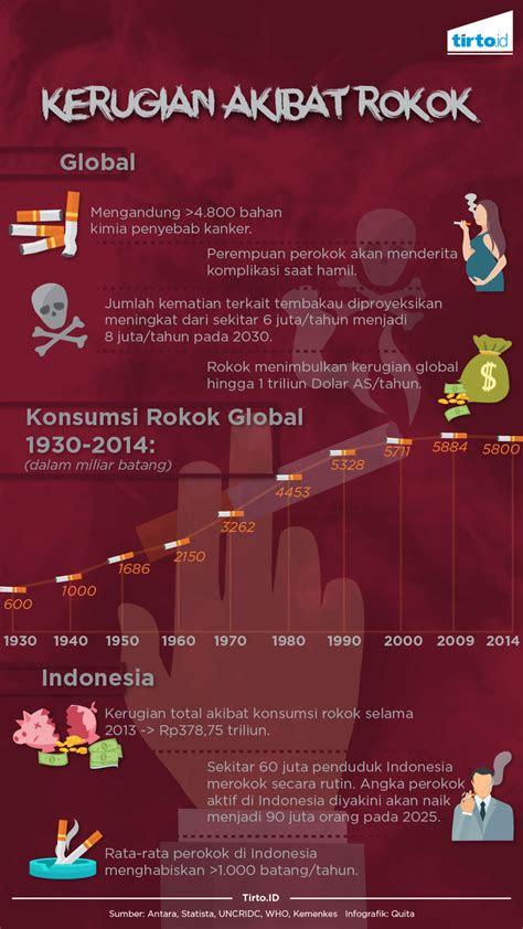 rokok merugikan ekonomi global tirtoid