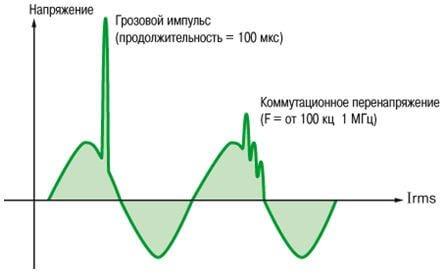 Что такое перенапряжение в электросети и чем оно опасно