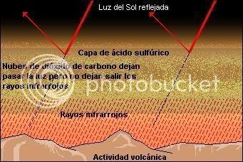 Gráfico del efecto invernadero en Venus