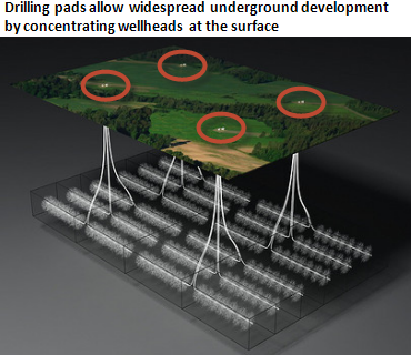 Three-dimensional representation of oil or natural gas development of a large underground area, from four drilling pads on the surface, as described in the article text