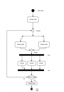 Activity Diagram Sequence Diagram Coepd Center Of Excellence For Professional Development