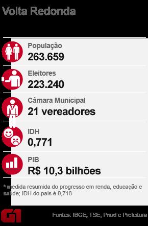 Volta Redonda (Foto: Editoria de Arte/G1)