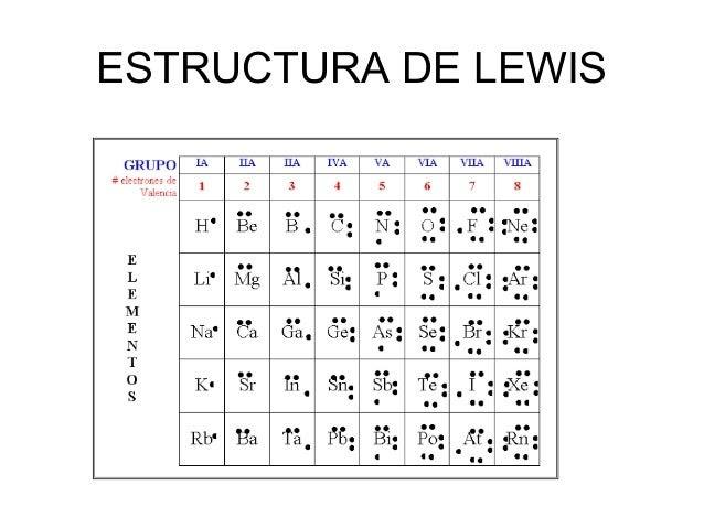 10 Ejemplos De La Estructura De Lewis Varias Estructuras