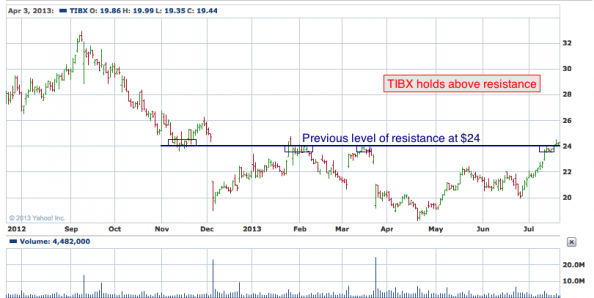 TIBX holds above resistance