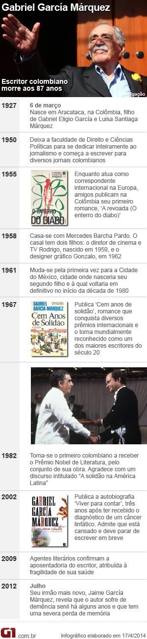 VALE ESTE - Linha do tempo - Gabriel García Márquez (Foto: G1)