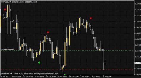 Best exit indicator forex