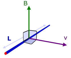 B, L and v mutually at right angles to each other