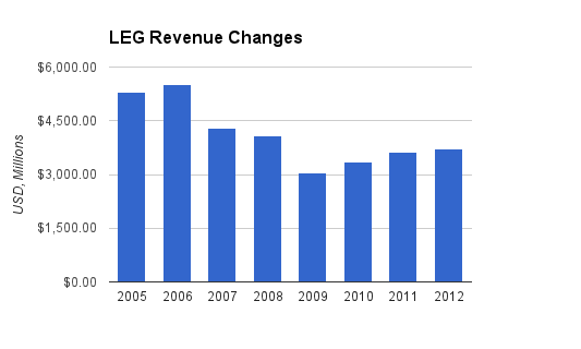 Leggett and Platt Revenue