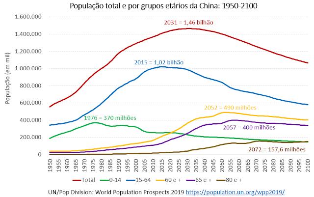 População da China: bônus demográfico e envelhecimento