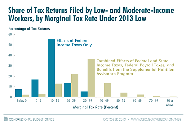 37 Percent Of Low- And Moderate-Income Taxpayers Have Marginal Tax Rates Of 30 To 39 Percent