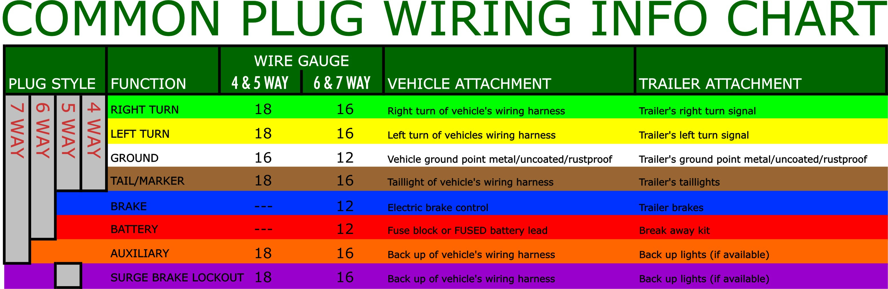 trailer wiring colour code image 5