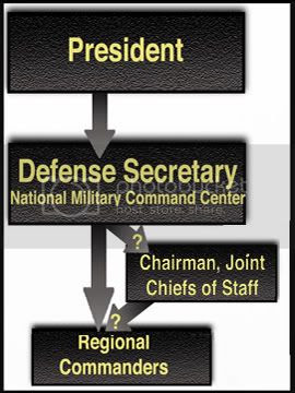 National Command Authority