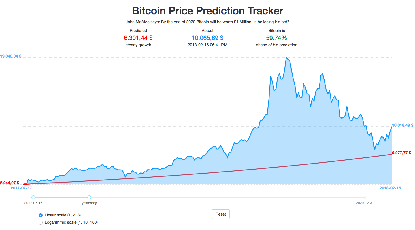exchange rate bitcoin to usd chart