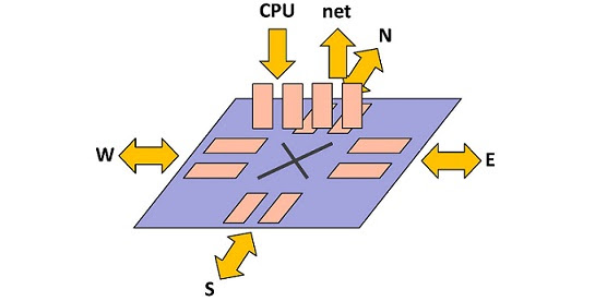 Virtual Channel Configurations
