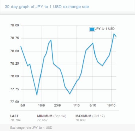 Bsp forex rate usd to php