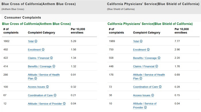 Comparing California Health Insurance Companies
