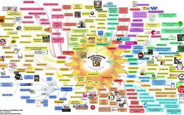 Mapa de los distintos colectivos surgidos del 15-M a los largo de estos años.