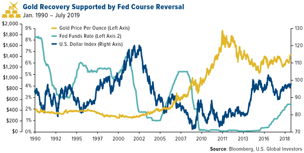 Gold recovery supported by fed course reversal