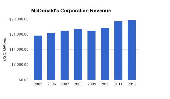 mcd revenue