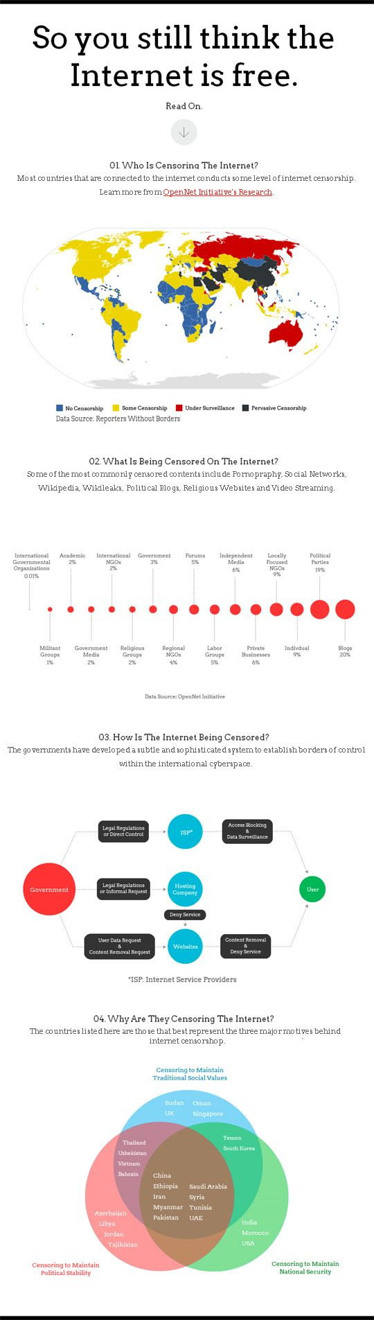 internet censorship infographic Libertad en Internet, ¿un derecho con fecha de caducidad?
