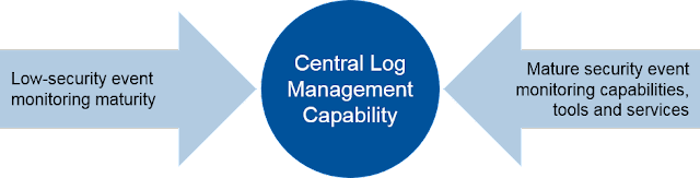 Use Central Log Management for Security Event Monitoring Use Cases
