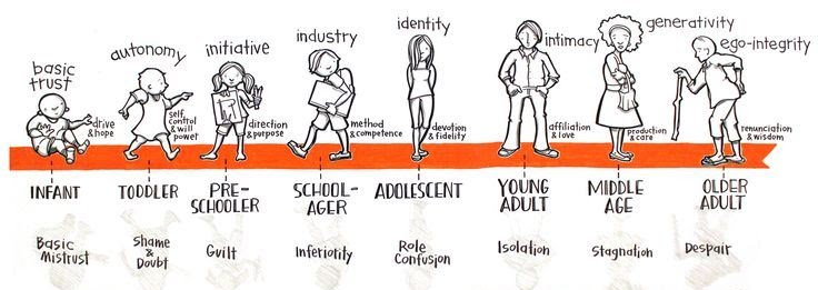 erik erikson eight ages of man Over a half-century ago, erik erikson (1902-1994), the german-born psychologist and neo-freudian psychoanalyst proposed eight major psychosocial stages - the eight ages of man - through which he understood every person to pass as they grow.