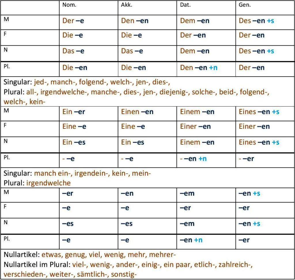 Cuadro Resumen Verbos Modales En Ingles