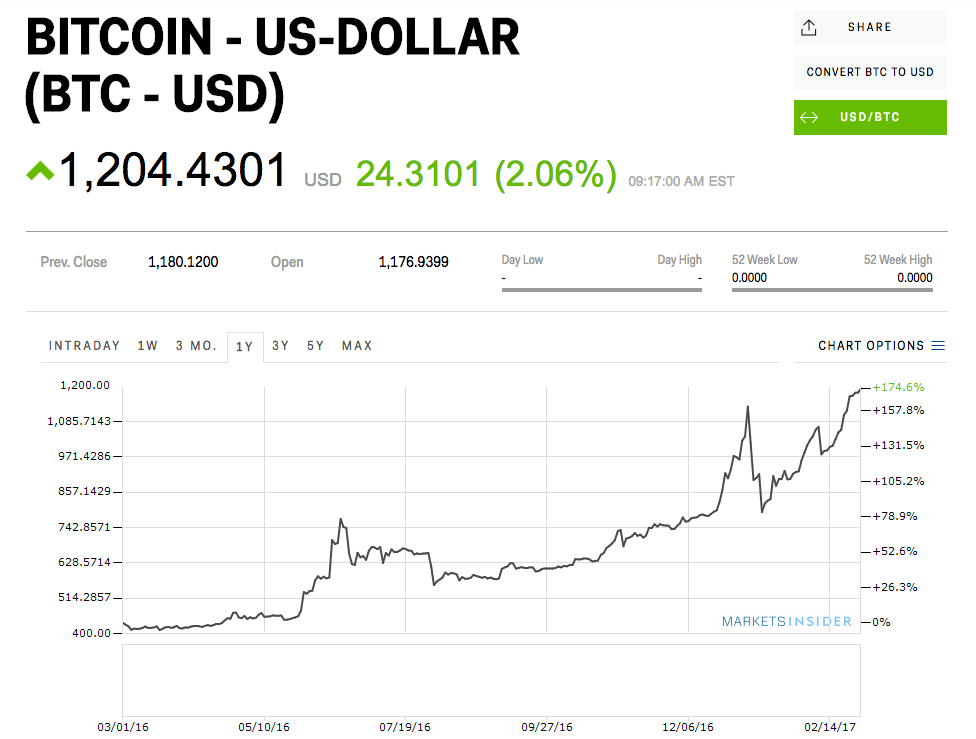 bitcoin chart today inr