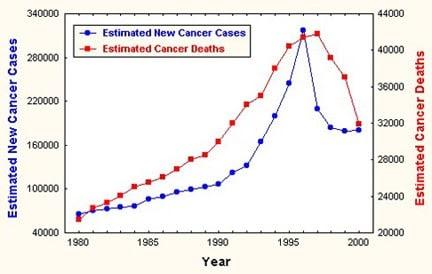 vínculo entre prostatitis y cáncer