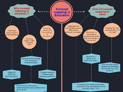 Teachers Guide to The Use of Concept Maps in Education (Infographic)