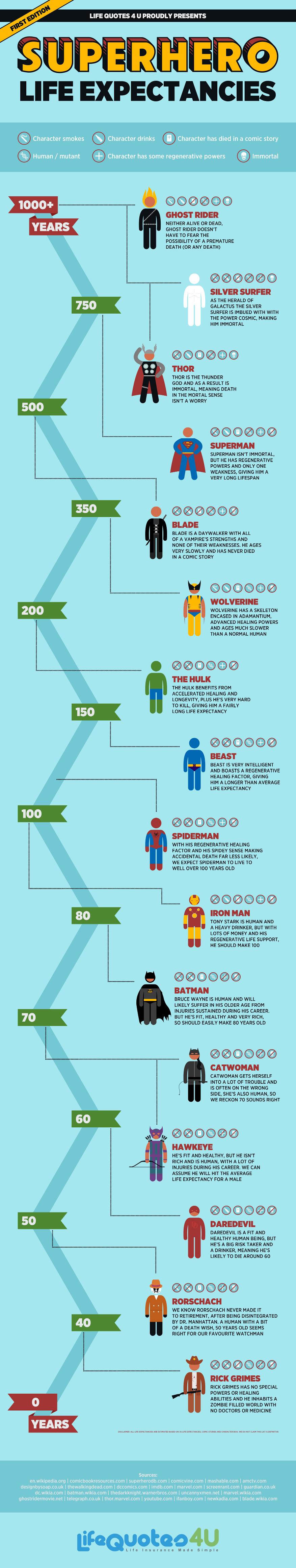 Infographic: Superhero Life Expectancies #infographic