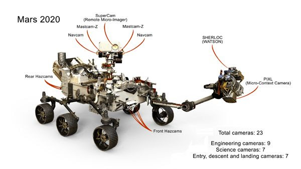 An infographic showing all of the cameras that will fly aboard NASA's Mars 2020 rover.