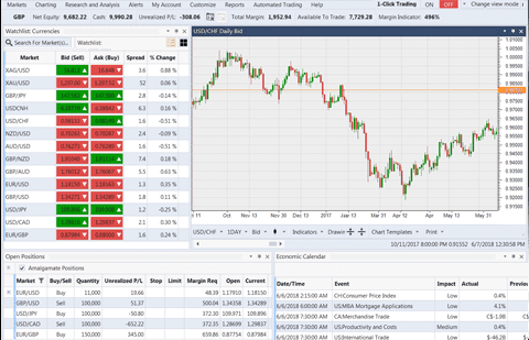 Forex Margin Requirements by Broker for • Benzinga