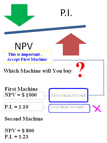 NPV Vs P.I. by you.