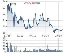 Cổ phiếu giảm sâu, Hưng Thịnh Incons chia cổ tức bằng cổ phiếu tỷ lệ 15% - Ảnh 1.