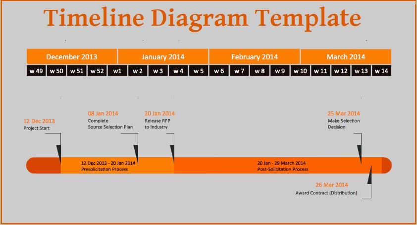 Timeline Diagram Templates 3 Free Printable Pdf Excel Word