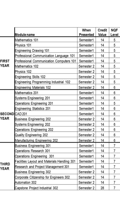 Bachelor of Engineering Technology:Industrial Engineering