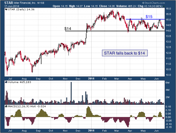 1-year chart of STAR (iStar Financial, Inc.)