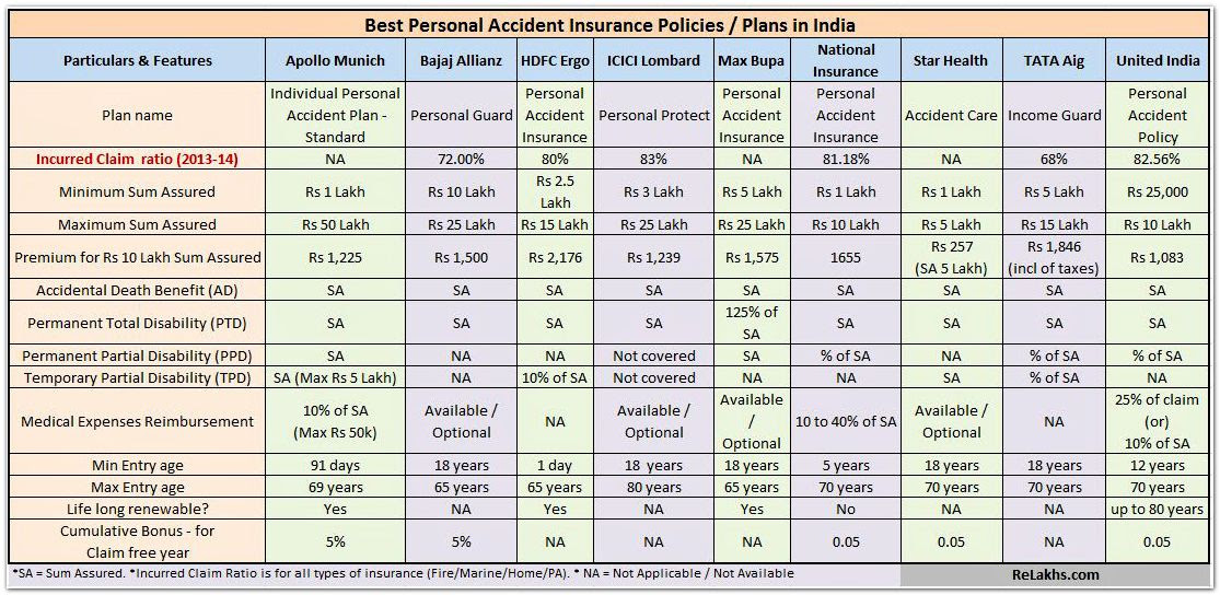 Best Personal Accident Insurance Policies / Plans in India