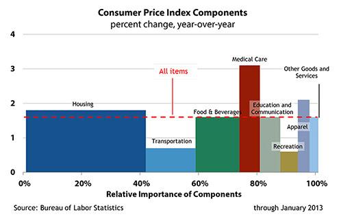 Consumer Price Index Components