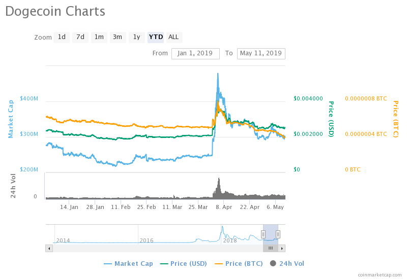 Dogecoin Price Chart / Dogecoin Price Prediction Doge To ...