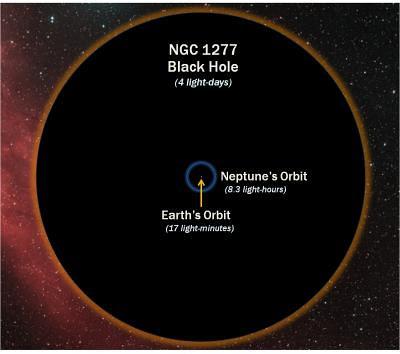 Diagrama de NGC1277